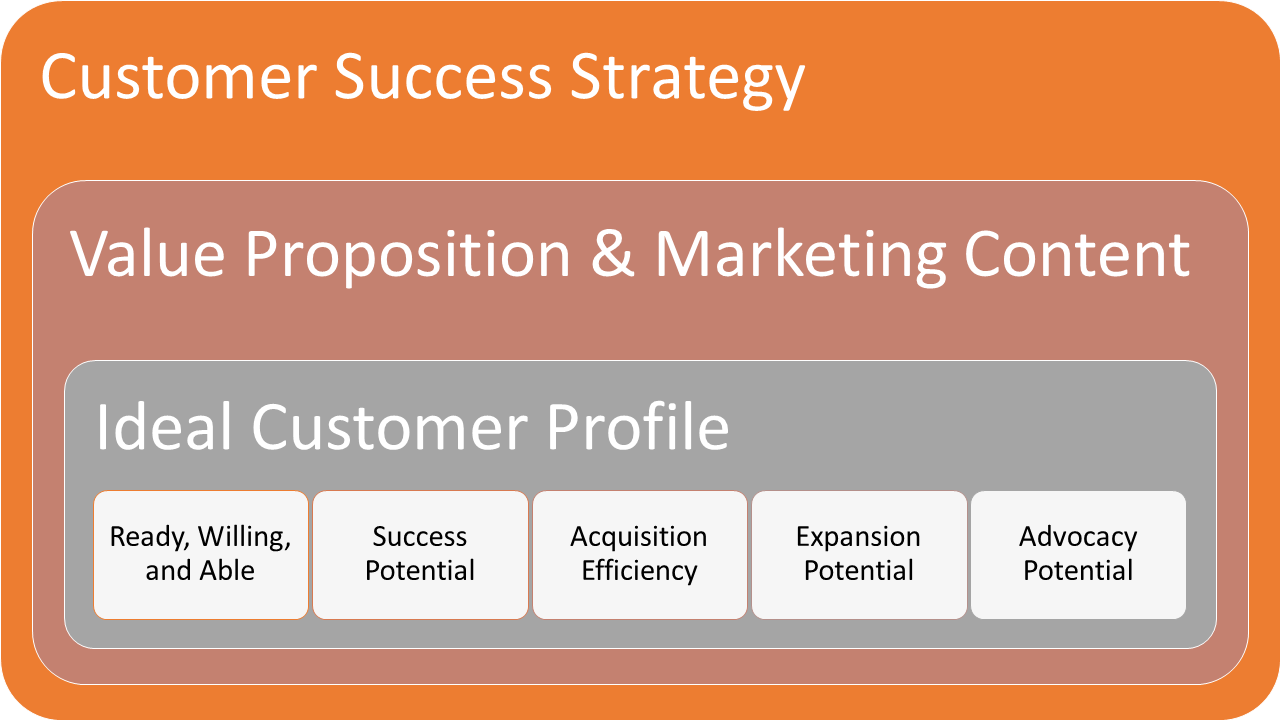 Ideal Customer Workshop - link back to customer success strategy-1280x720