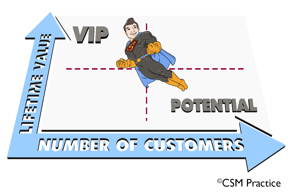 Segmenting Customer base