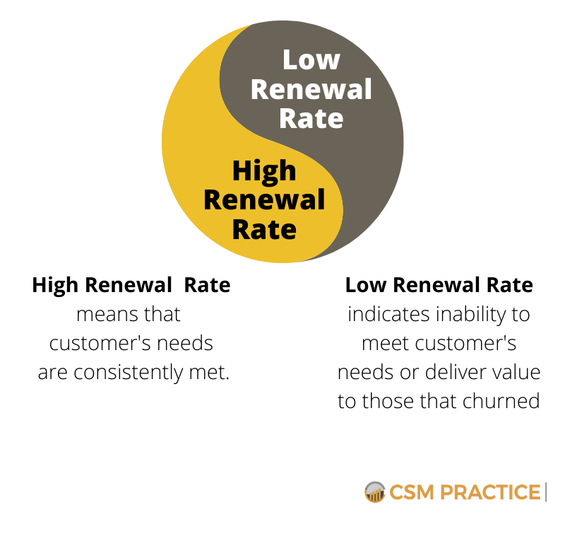 High Renewal Rate Customer Success