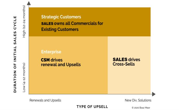 ownership renewal and upsells customer success
