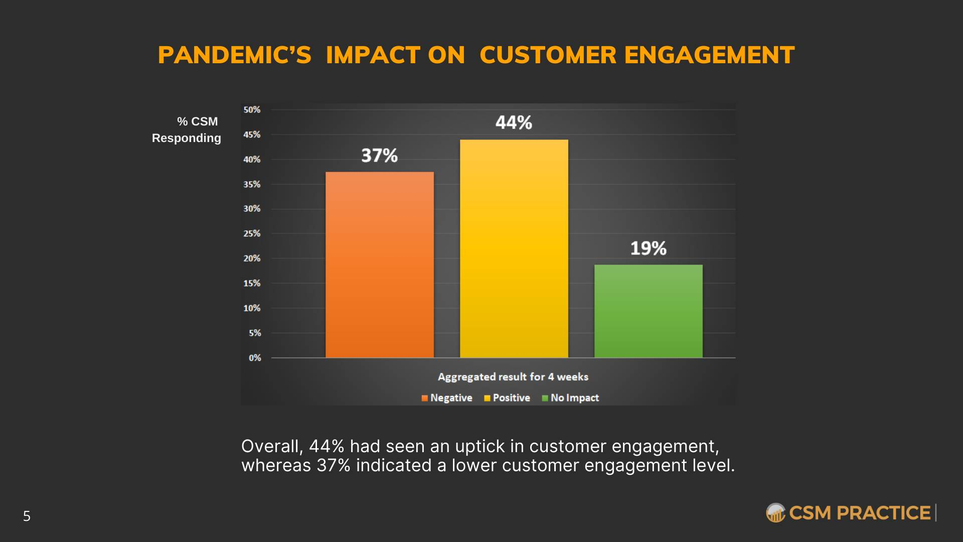 Customer Success COVID-19 Survey Customer Engagement