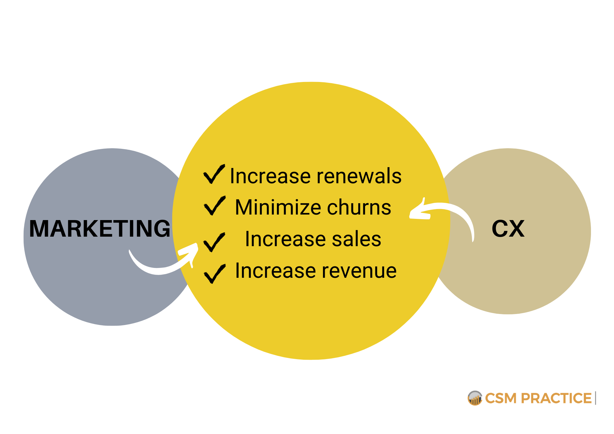 Marketing CX Collaboration for Customer Success 1