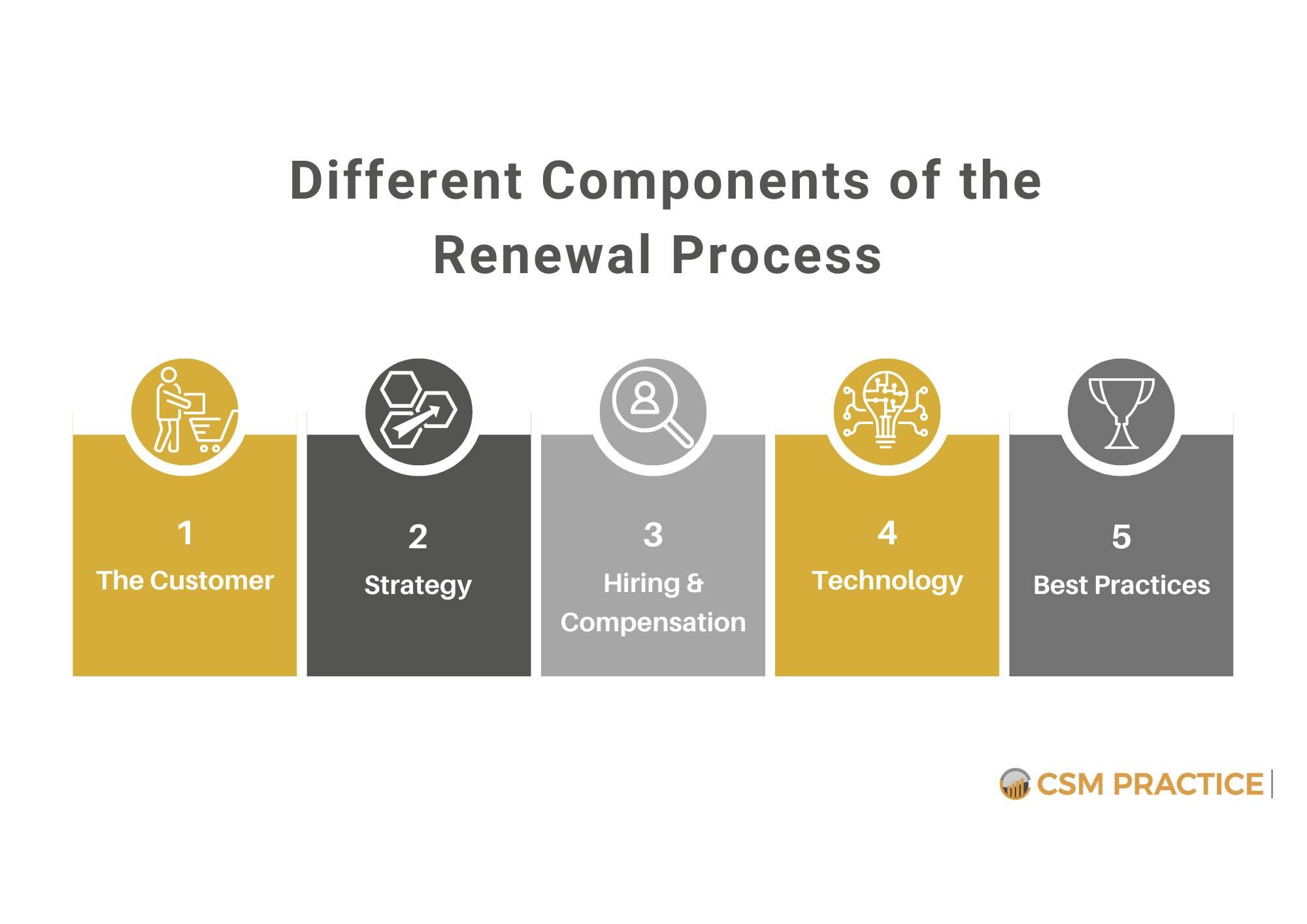 compeonents of renewal process customer success