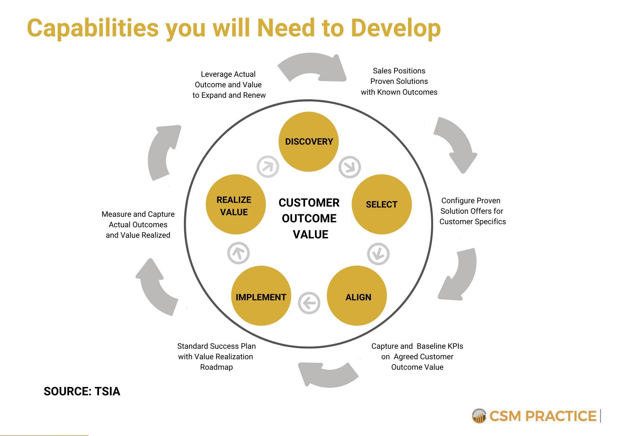 customer need to develop capabilities