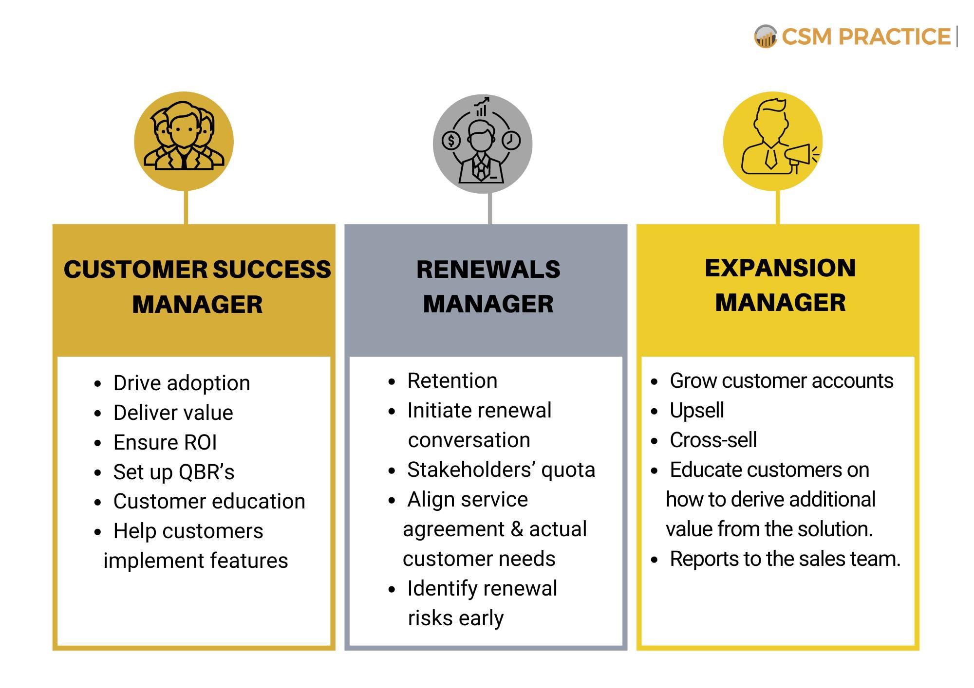 customer success renewal process roles