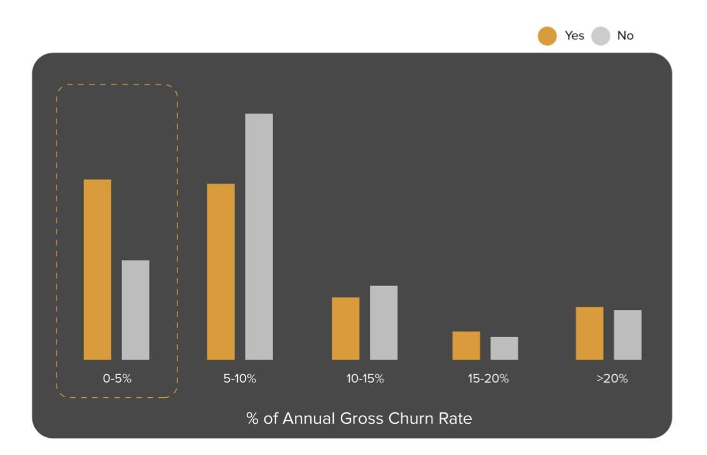 Customer Health Score Survey Annual Gross Churn Rate