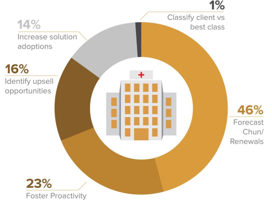 Customer Health Score and Renewal Forecasting