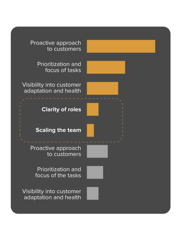 Customer Health Score benefits customer success manager